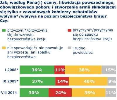 Opinie Polaków o polskiej armii i bezpieczeństwie kraju