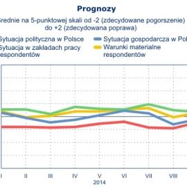 prognozy-cbos-2014