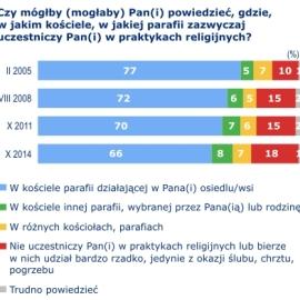 Polaków związki z lokalną parafią