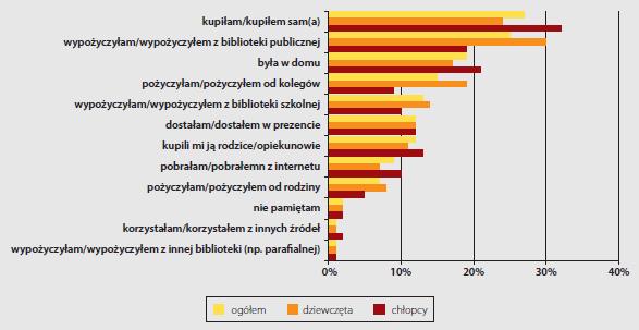 Sposoby gimnazjalistów pozyskiwania książek czytanych w czasie wolnym (w procentach)