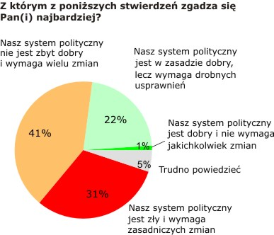 Polacy gotowi do zmiany systemu politycznego?