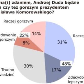 Oczekiwania wobec prezydentury Andrzeja Dudy