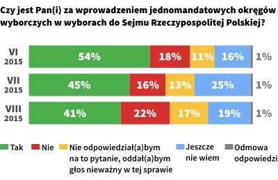 Poparcie dla wprowadzenia jednomandatowych okręgów wyborczych w wyborach do Sejmu RP