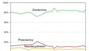 Poparcie dla członkostwa Polski w UE