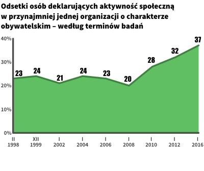 Aktywność Polaków w organizacjach obywatelskich