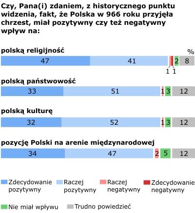 1050. rocznica chrztu Polski