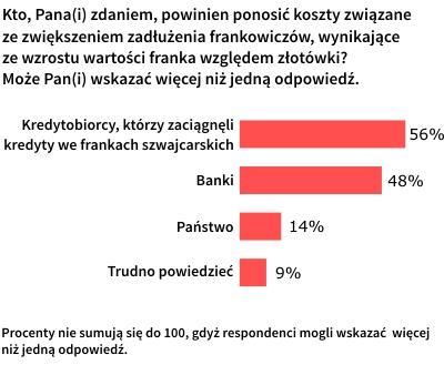 Kto powinien ponosić koszty związane ze zwiększeniem zadłużenia frankowiczów?