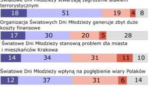 Polacy o Światowych Dniach Młodzieży 2016