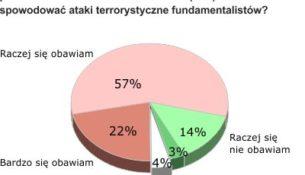 Zagrożenie terroryzmem w związku z zaangażowaniem Polski w walkę z ISIS