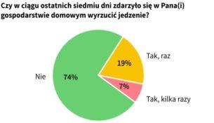 Czy Polacy marnują jedzenie?