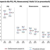 Wakacyjna stabilizacja poparcia dla partii i ugrupowań politycznych