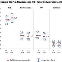 Poparcie dla ugrupowań politycznych rok po wyborach parlamentarnych