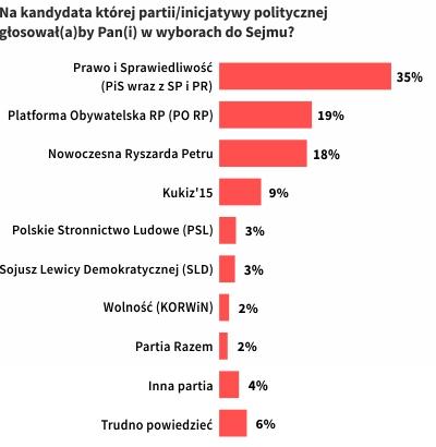 Preferencje partyjne w czasie kryzysu parlamentarnego