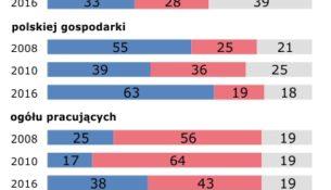 Praca obcokrajowców w Polsce