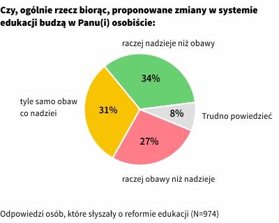 Polacy o reformie systemu edukacji