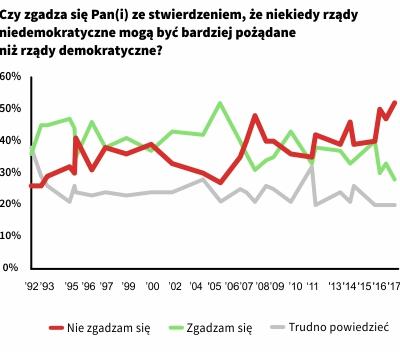 Czy rządy niedemokratyczne mogą być lepsze od demokratycznych?