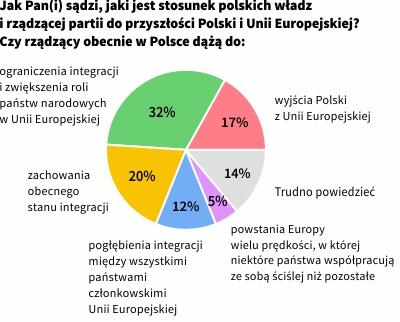 Jakiej Unii chce PiS - opinie Polaków