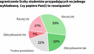 Ograniczenie liczby studentów przypadających na jednego wykładowcę