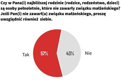 Osoby niezamężne i nieżonate w polskich rodzinach
