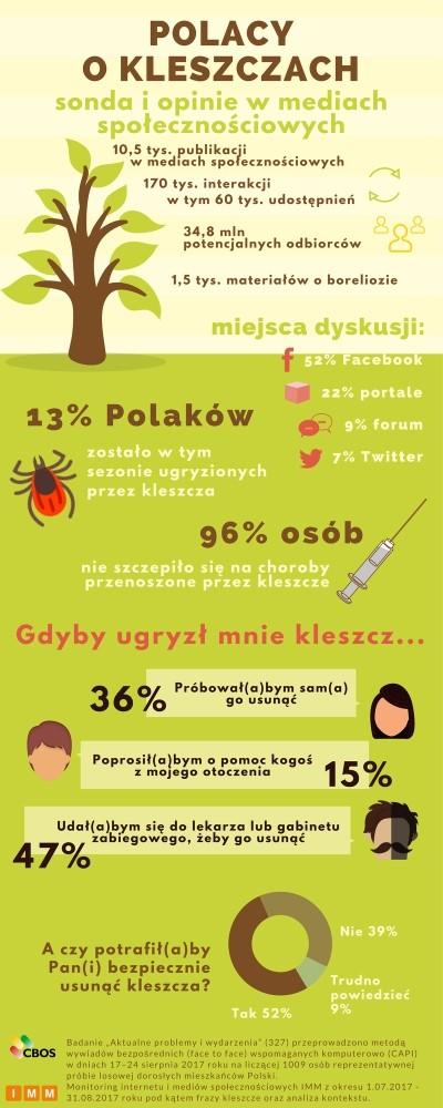 Polacy o kleszczach