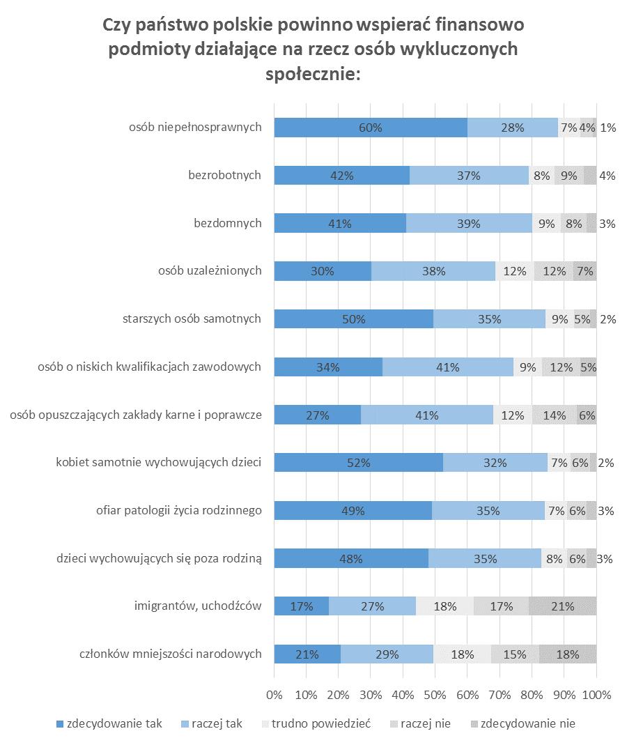 Czy należy dotować tworzenie nowych miejsc pracy dla osób wykluczonych społecznie? Wyniki badań