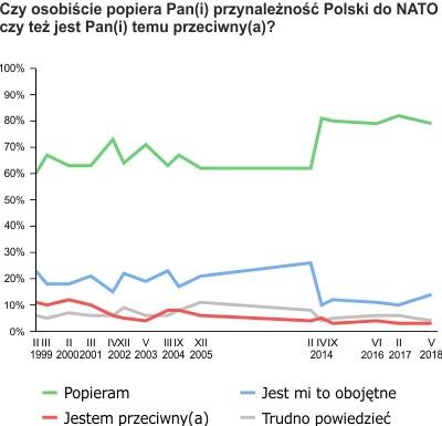 Stosunek do NATO i opinie o pewności Sojuszu - MojaSocjologia ...