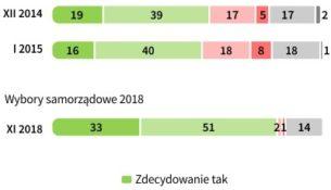 O wiarygodności wyników wyborów do sejmików wojewódzkich