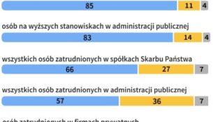 Opinie Polaków dotyczące jawności zarobków