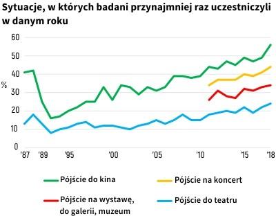 Rośnie odsetek Polaków, którzy chodzą do kina i teatru