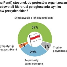 Polacy wobec protestów na Białorusi
