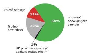 Polacy za przedłużeniem sankcji