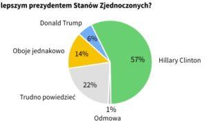 Wybory prezydenckie w Stanach Zjednoczonych a sprawa polska