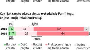 Polacy dumni ze swojej narodowości