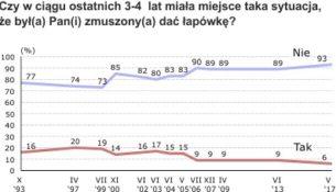 Korupcyjne doświadczenia Polaków