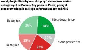 Stosunek do referendum konsultacyjnego w sprawie konstytucji