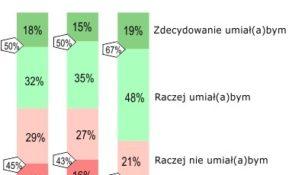 Czy Polacy potrafią udzielać pierwszej pomocy?