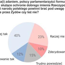 Czy Polacy rozumieją obawy Żydów?