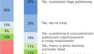 Polacy o Narodowym Święcie Niepodległości